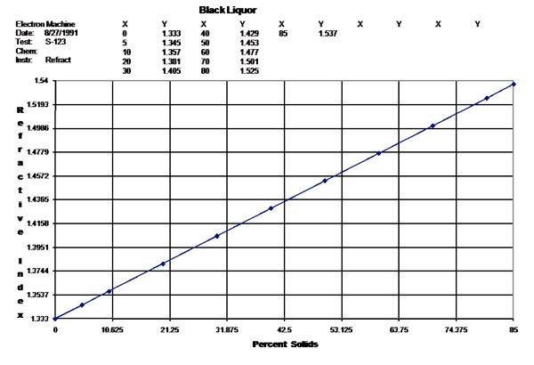 Black Liquor Percent Solids Graph